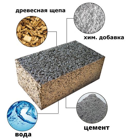 Арболит бетон бетон москве московской области